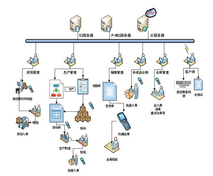 影响自动配料控制系统质量的因素有哪些?