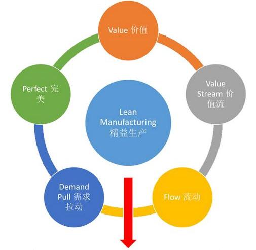 如何提高精益生产培训的质量呢?