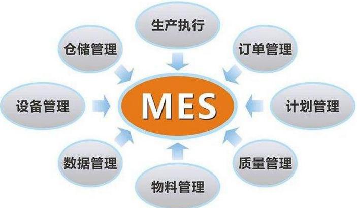 食品行业MES系统有哪些管理的侧重点呢?
