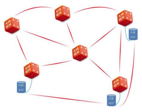 为什么Mesh无线自组网作为海上通讯方式