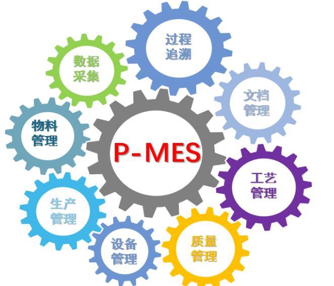 食品行业MES系统品质可靠的原因有哪些