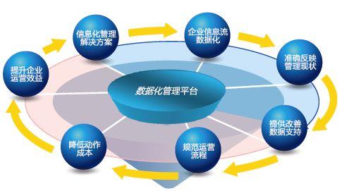 云南ERP管理软件靠什么获得市场的追捧?