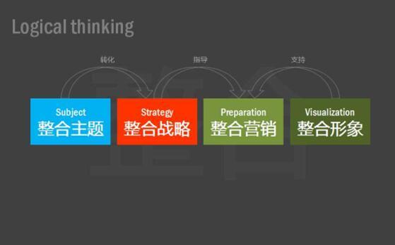 开展品牌整合营销应注意什么