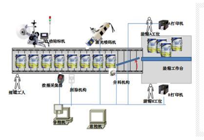 选择生产数据采集系统的几个技巧