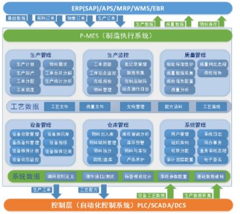 上海MES系统在制造行业频繁使用的原因