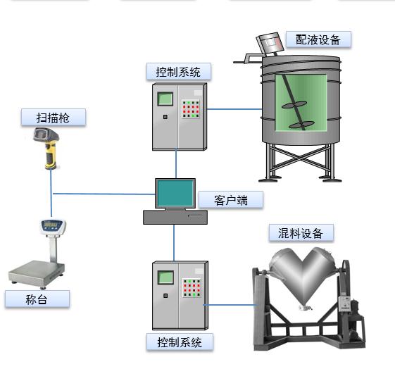 上海工业物联网有哪些技术要点?