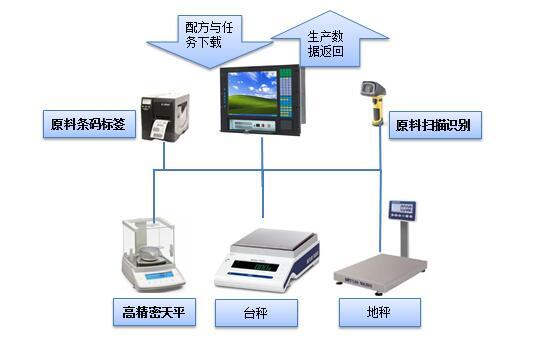 自动配料系统的配料模式有哪些
