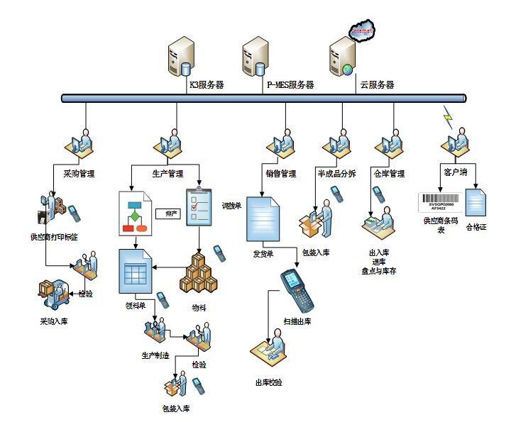 条码仓库管理系统综合实力都有哪些表现?
