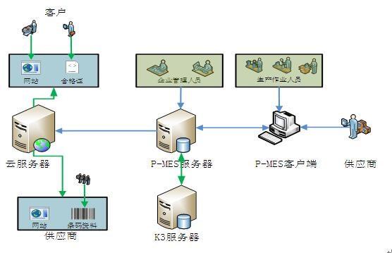 选择条码仓库管理系统都有哪些优势?