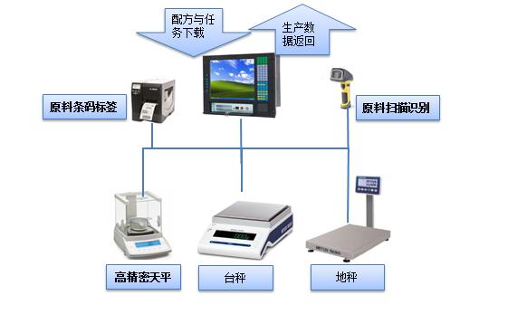 自动配料系统的优势表现在哪些方面