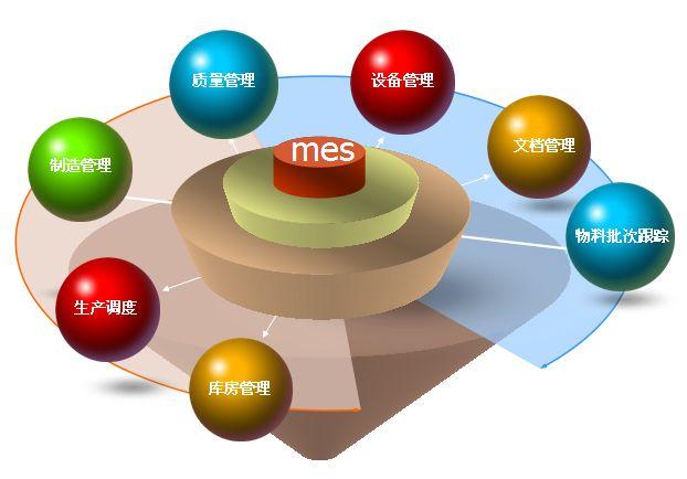 关于MES企业定制有着哪些优势